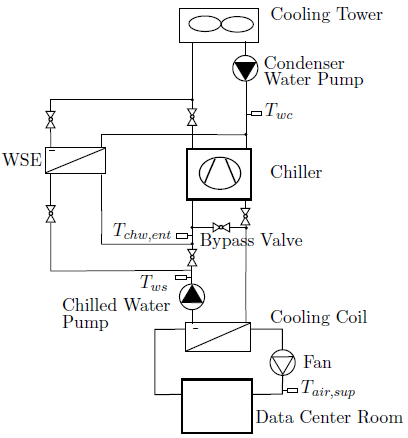 Buildings.Examples.ChillerPlant Water Cooled Chiller Schematic Diagram on